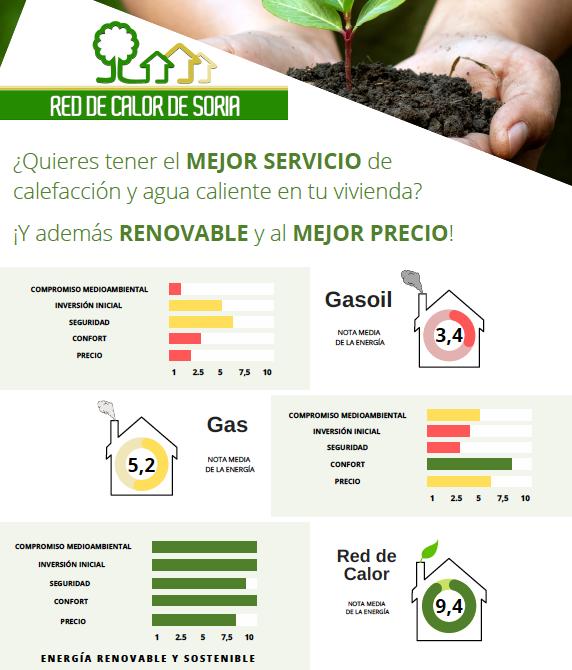 La Red de Calor de Soria toma el protagonismo en una nueva campaña de frío 'más sostenible'