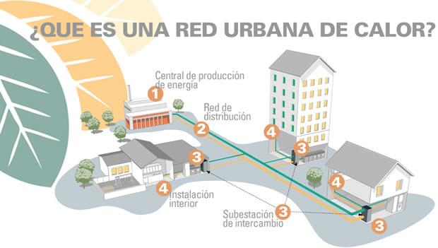 REBI SLU: Qué es una Red de Calor