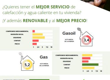 REBI SLU: La Red de Calor de Soria toma el protagonismo en una nueva campaña de frío 'más sostenible'